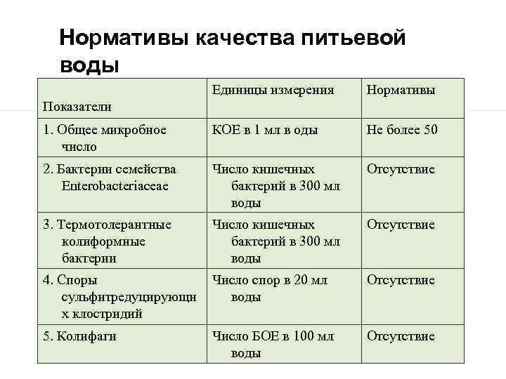 Нормативы качества питьевой воды Единицы измерения Нормативы 1. Общее микробное число КОЕ в 1