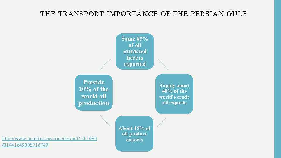THE TRANSPORT IMPORTANCE OF THE PERSIAN GULF Some 85% of oil extracted here is