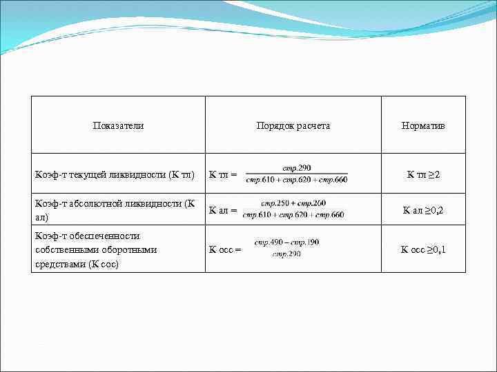 Показатели Порядок расчета Норматив Коэф т текущей ликвидности (К тл) К тл = К