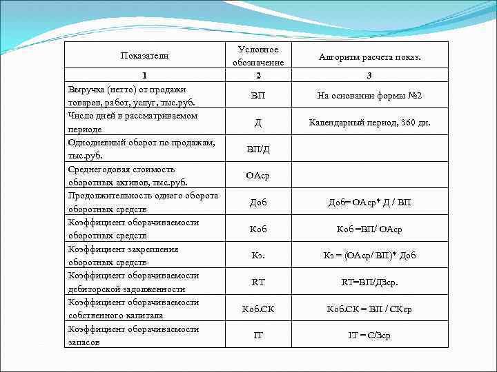 Показатели 1 Выручка (нетто) от продажи товаров, работ, услуг, тыс. руб. Число дней в