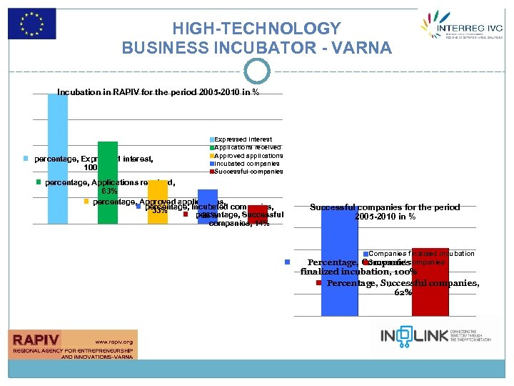 HIGH-TECHNOLOGY BUSINESS INCUBATOR - VARNA Incubation in RAPIV for the period 2005 -2010 in