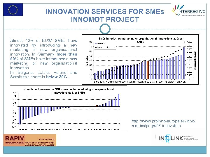 INNOVATION SERVICES FOR SMEs INNOMOT PROJECT Almost 40% of EU 27 SMEs have innovated