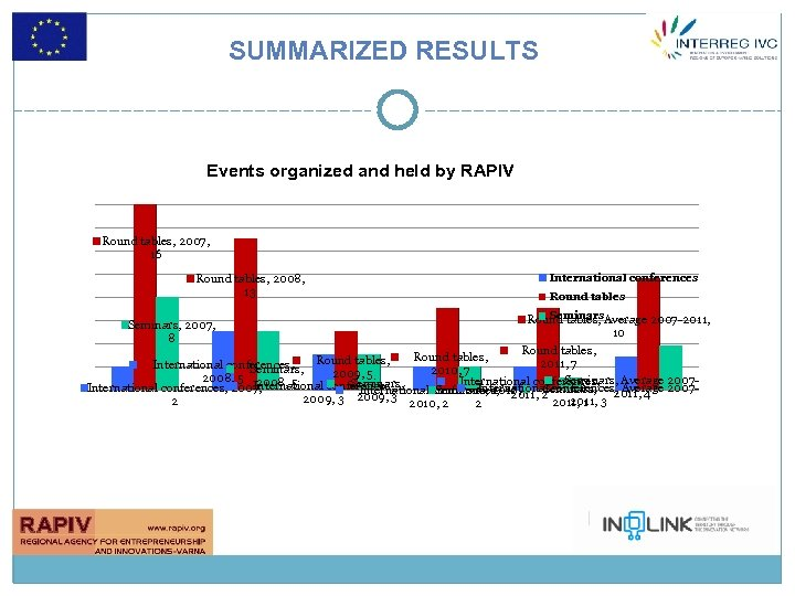 SUMMARIZED RESULTS Events organized and held by RAPIV Round tables, 2007, 16 Round tables,