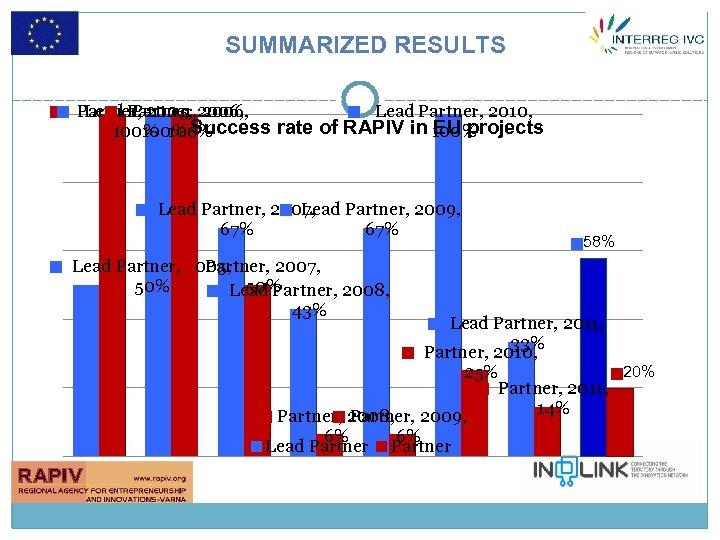 SUMMARIZED RESULTS Partner, 2005, 2006, Lead Partner, 2006, Partner, Lead Partner, 2010, EU projects