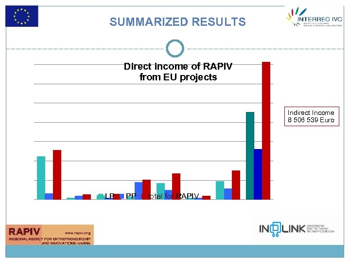 Thousands SUMMARIZED RESULTS Direct income of RAPIV from EU projects Indirect Income 8 506
