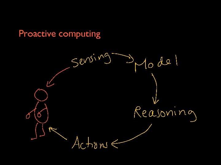 Proactive computing