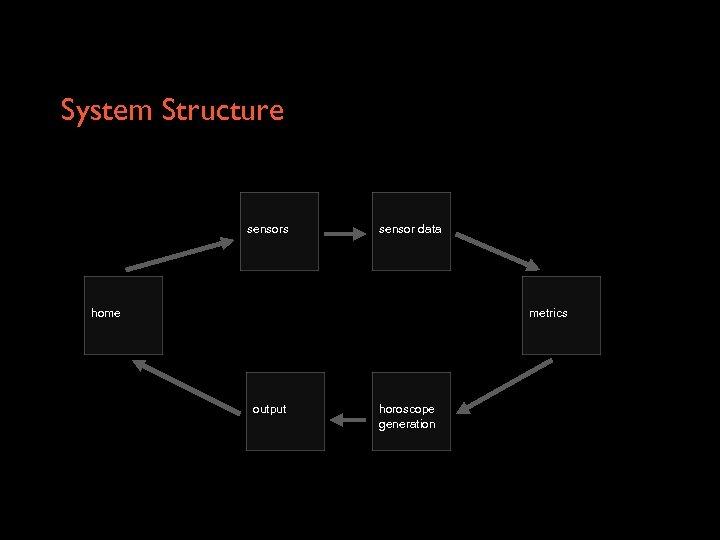 System Structure sensors sensor data home metrics output horoscope generation