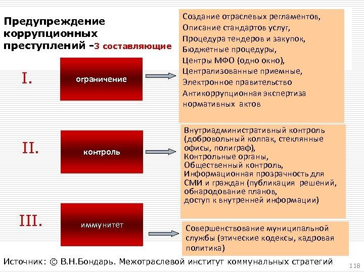 Предупреждение коррупционных преступлений -3 составляющие I. ограничение II. контроль III. иммунитет 3/18/2018 Создание отраслевых