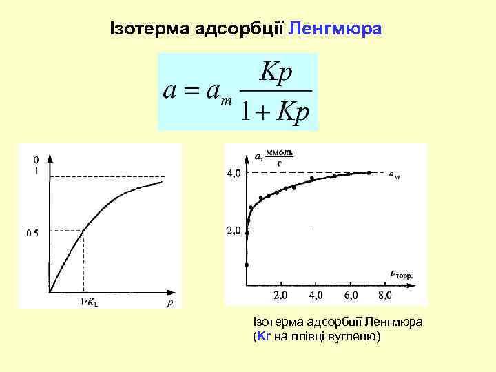Ізотерма адсорбції Ленгмюра (Kr на плівці вуглецю)
