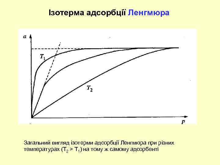 Ізотерма адсорбції Ленгмюра Загальний вигляд ізотерми адсорбції Ленгмюра при різних температурах (Т 2 >