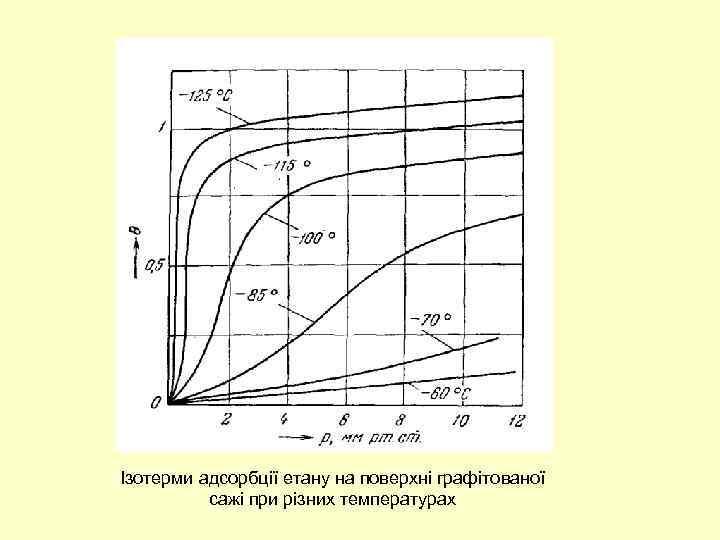 Ізотерми адсорбції етану на поверхні графітованої сажі при різних температурах