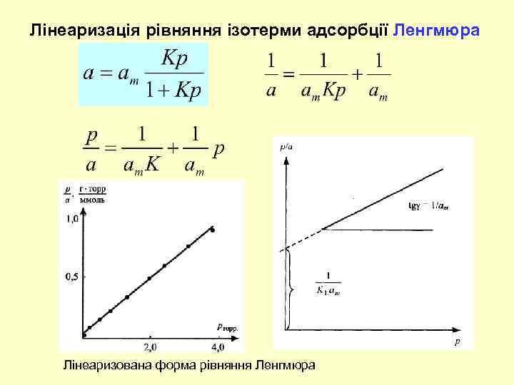 Лінеаризація рівняння ізотерми адсорбції Ленгмюра Лінеаризована форма рівняння Ленгмюра