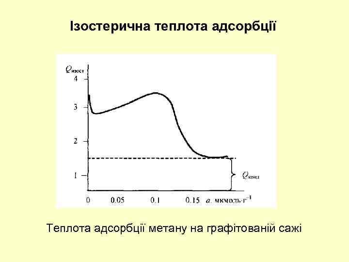 Ізостерична теплота адсорбції Теплота адсорбції метану на графітованій сажі