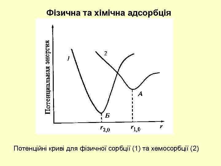 Фізична та хімічна адсорбція Потенційні криві для фізичної сорбції (1) та хемосорбції (2)