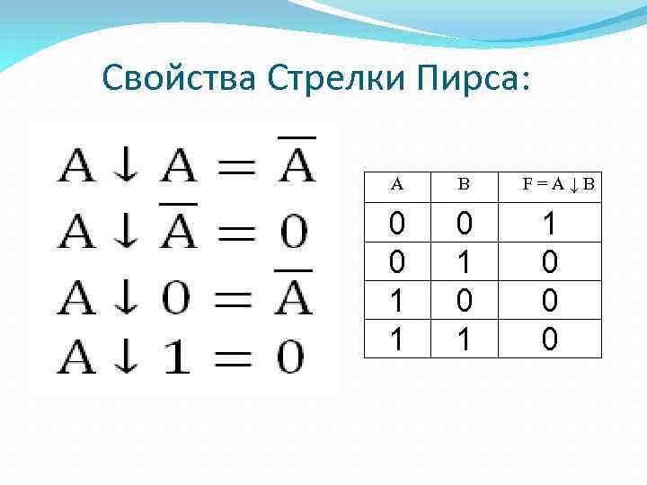 Свойства Стрелки Пирса: А В 0 0 1 1 0 1 F=A↓B 1 0