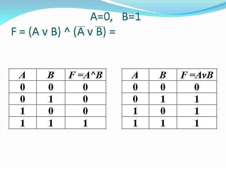А=0, В=1 F = (A v B) ^ (A v В) = А 0