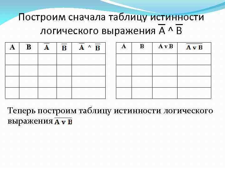 Построим сначала таблицу истинности логического выражения A ^ B А В ^ А В