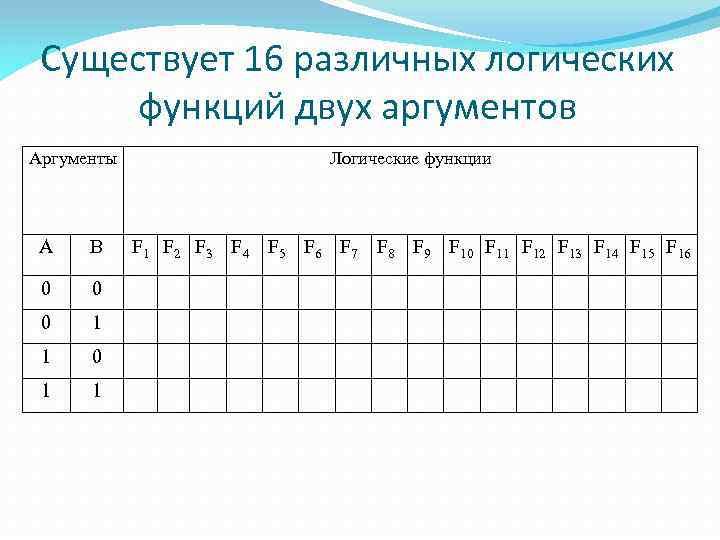 Существует 16 различных логических функций двух аргументов Аргументы А В 0 0 0 1