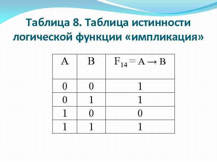 Таблица 8. Таблица истинности логической функции «импликация» А В F 14 = А →