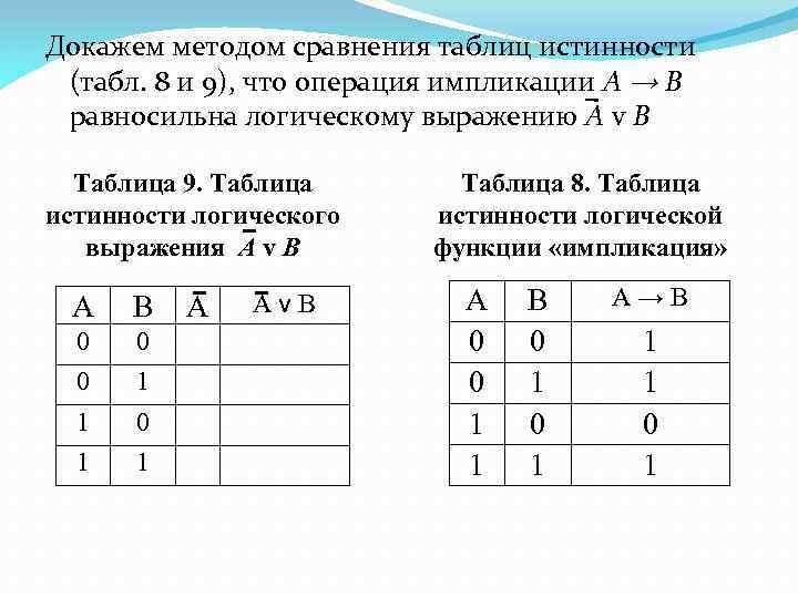 Докажем методом сравнения таблиц истинности (табл. 8 и 9), что операция импликации А →