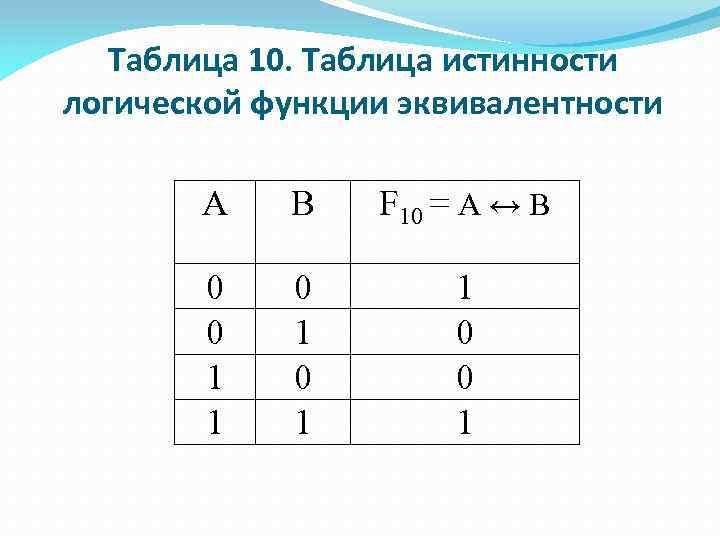 Таблица 10. Таблица истинности логической функции эквивалентности А В F 10 = А ↔