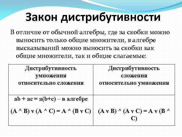 Закон дистрибутивности В отличие от обычной алгебры, где за скобки можно выносить только общие