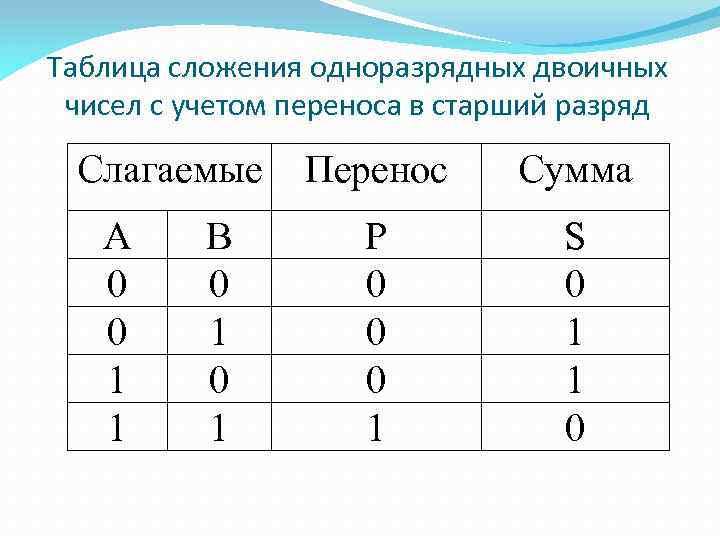 Таблица сложения одноразрядных двоичных чисел с учетом переноса в старший разряд Слагаемые А 0
