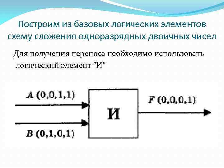 Построим из базовых логических элементов схему сложения одноразрядных двоичных чисел Для получения переноса необходимо