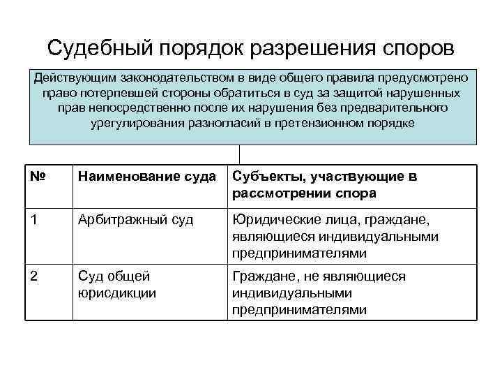 порядок разрешения споров и разногласий