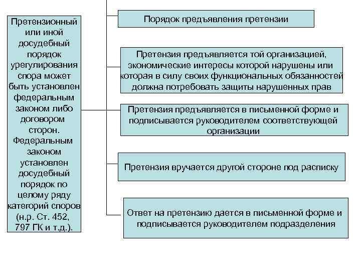 обязательный претензионный досудебный порядок урегулирования спора