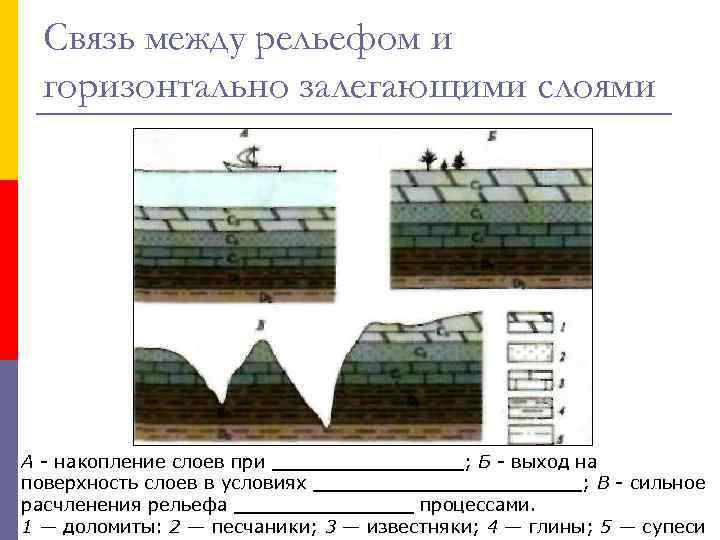 Связь между рельефом и горизонтально залегающими слоями А - накопление слоев при ________; Б