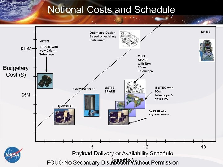 Notional Costs and Schedule MITEC $10 M NFIRE Optimized Design Based on existing Instrument