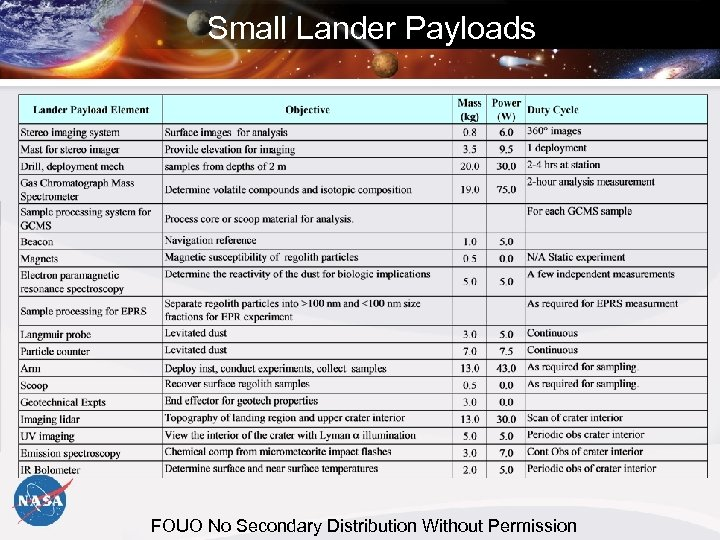 Small Lander Payloads FOUO No Secondary Distribution Without Permission