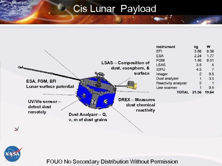 Cis Lunar Payload LSAS – Composition of dust, exosphere, & surface ESA, FGM, EFI