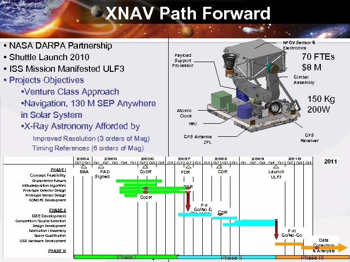 XNAV Path Forward • NASA DARPA Partnership • Shuttle Launch 2010 • ISS Mission