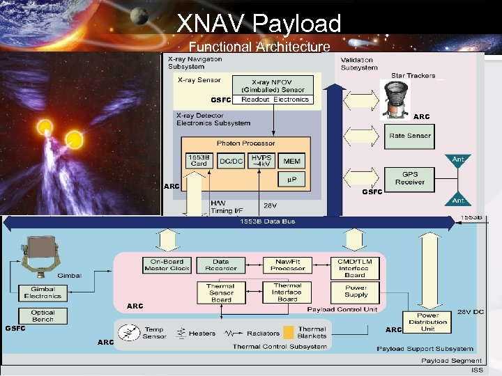 XNAV Payload Functional Architecture GSFC ARC ARC FOUO No Secondary Distribution Without Permission