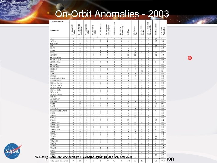 On-Orbit Anomalies - 2003 *Extracted from Orbital Anomalies in Goddard Spacecraft for Fiscal Year