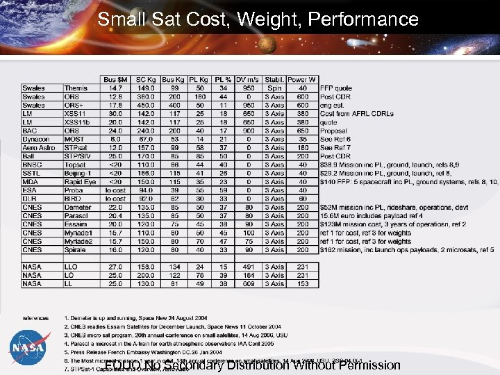 Small Sat Cost, Weight, Performance FOUO No Secondary Distribution Without Permission