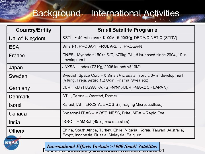 Background – International Activities Country/Entity Small Satellite Programs United Kingdom SSTL ~ 40 missions