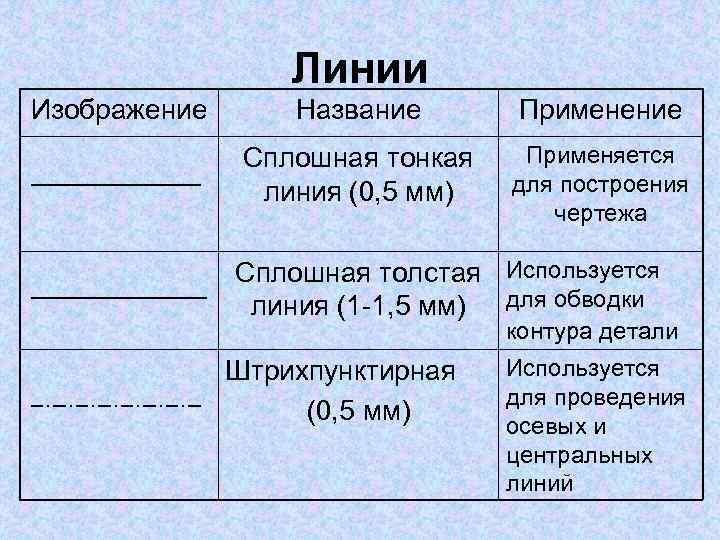 Линии Изображение Название Применение Сплошная тонкая линия (0, 5 мм) Применяется для построения чертежа