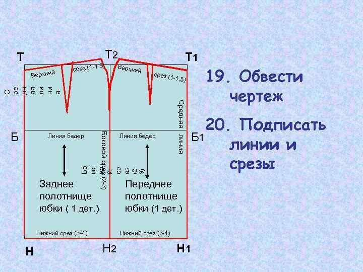 Т 2 Т ср Т 1 Верхн и й 19. Обвести чертеж срез (
