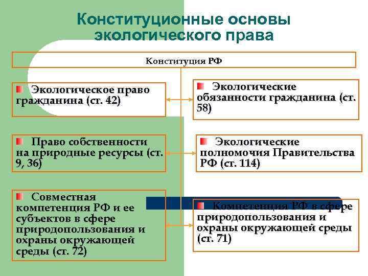 Конституционные основы экологического права Конституция РФ Экологическое право гражданина (ст. 42) Экологические обязанности гражданина