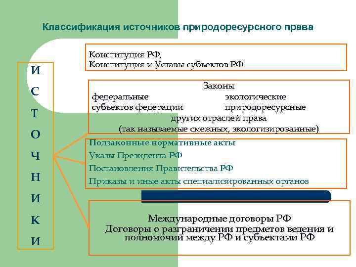 Классификация источников природоресурсного права И С Т О Ч Н Конституция РФ, Конституция и