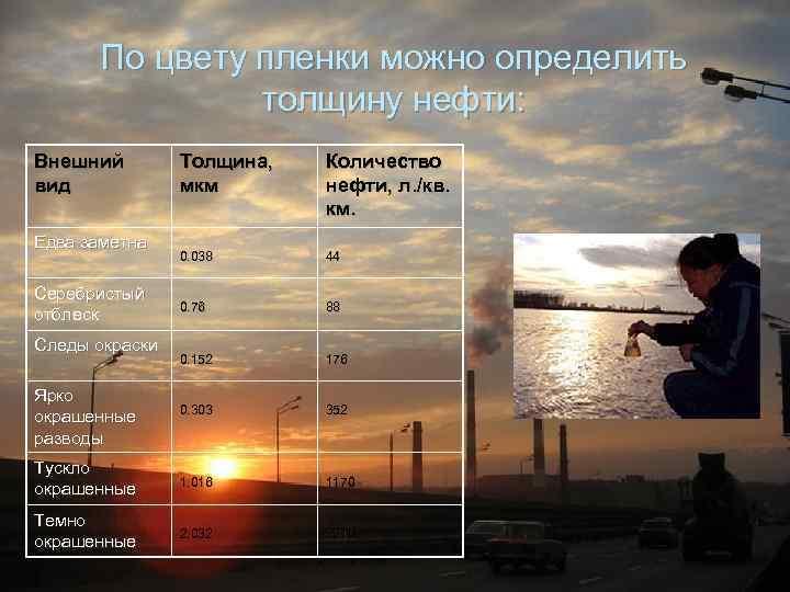 По цвету пленки можно определить толщину нефти: Внешний вид Толщина, мкм Количество нефти, л.