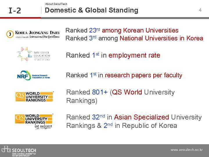 Ⅰ -2 About Seoul. Tech Domestic & Global Standing 4 Ranked 23 rd among