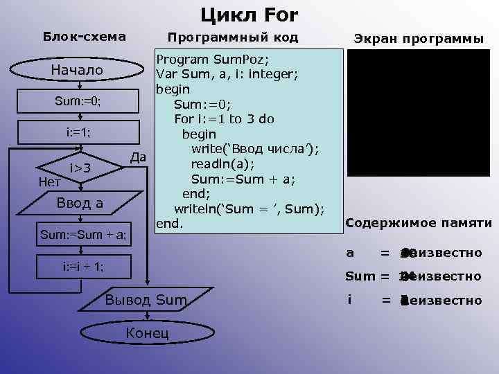 Цикл For Блок-схема Начало Sum: =0; i: =1; Нет i>3 Ввод а Sum: =Sum