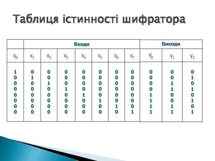 Таблиця істинності шифратора Виходи Входи x 0 x 1 x 2 x 3 x