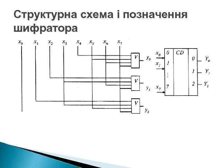 Структурна схема і позначення шифратора