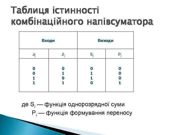 Таблиця істинності комбінаційного напівсуматора Виходи Входи ai bi Si Pi 0 0 1 1