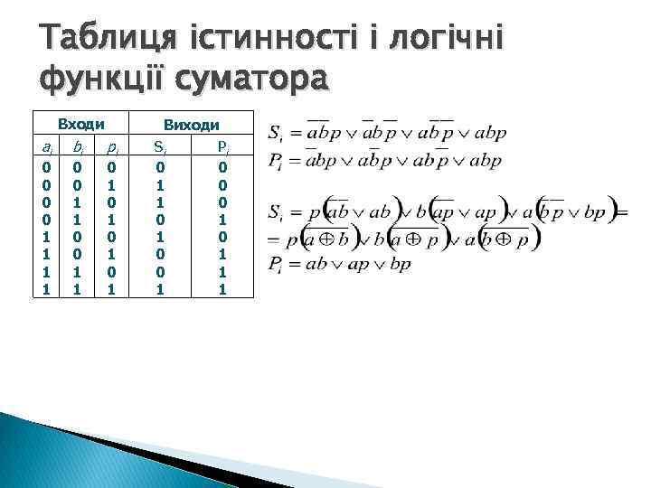 Таблиця істинності і логічні функції суматора Входи ai 0 0 1 1 bi 0